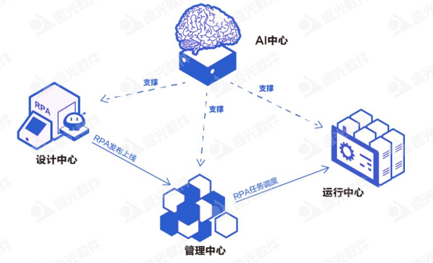 遠光軟件加入首屆「中國RPA+AI開發者大賽」專家委員會