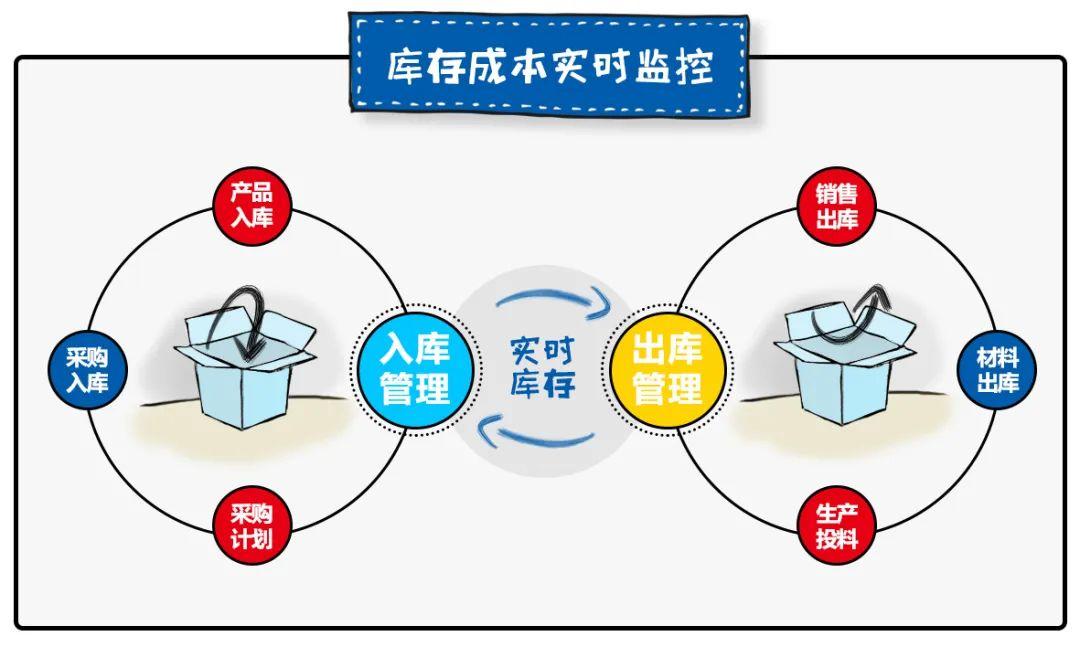 离散制造型企业生产成本管理的数字化转型之策