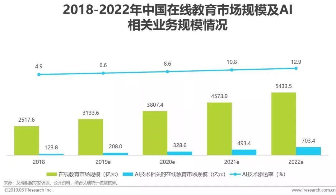 干货|2019年中国人工智能产业研究报告